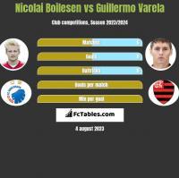 Nicolai Boilesen vs Guillermo Varela h2h player stats