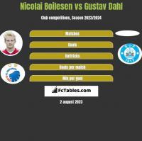 Nicolai Boilesen vs Gustav Dahl h2h player stats