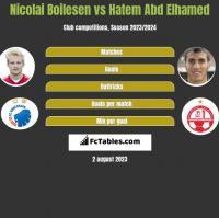 Nicolai Boilesen vs Hatem Abd Elhamed h2h player stats