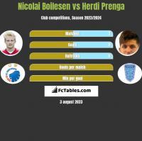 Nicolai Boilesen vs Herdi Prenga h2h player stats