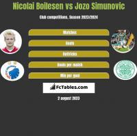 Nicolai Boilesen vs Jozo Simunovic h2h player stats