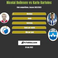 Nicolai Boilesen vs Karlo Bartolec h2h player stats
