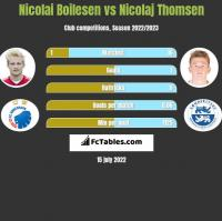 Nicolai Boilesen vs Nicolaj Thomsen h2h player stats