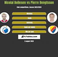 Nicolai Boilesen vs Pierre Bengtsson h2h player stats