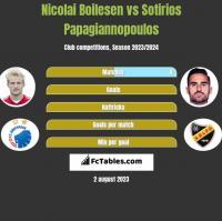 Nicolai Boilesen vs Sotirios Papagiannopoulos h2h player stats