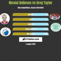 Nicolai Boilesen vs Greg Taylor h2h player stats