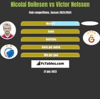 Nicolai Boilesen vs Victor Nelsson h2h player stats