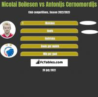 Nicolai Boilesen vs Antonijs Cernomordijs h2h player stats