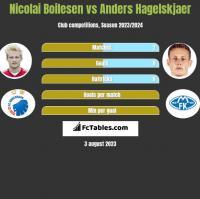 Nicolai Boilesen vs Anders Hagelskjaer h2h player stats