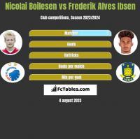 Nicolai Boilesen vs Frederik Alves Ibsen h2h player stats