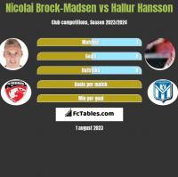 Nicolai Brock-Madsen vs Hallur Hansson h2h player stats