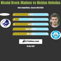 Nicolai Brock-Madsen vs Nicklas Helenius h2h player stats