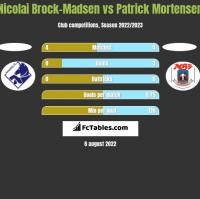 Nicolai Brock-Madsen vs Patrick Mortensen h2h player stats