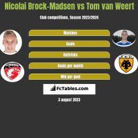 Nicolai Brock-Madsen vs Tom van Weert h2h player stats