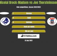 Nicolai Brock-Madsen vs Jon Thorsteinsson h2h player stats