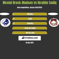 Nicolai Brock-Madsen vs Ibrahim Sadiq h2h player stats