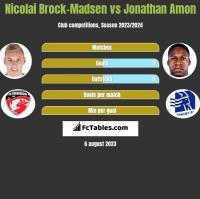 Nicolai Brock-Madsen vs Jonathan Amon h2h player stats