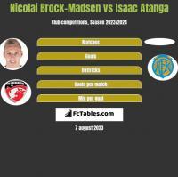 Nicolai Brock-Madsen vs Isaac Atanga h2h player stats