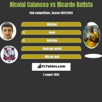 Nicolai Calancea vs Ricardo Batista h2h player stats