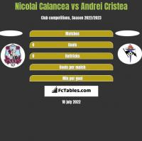 Nicolai Calancea vs Andrei Cristea h2h player stats