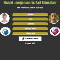 Nicolai Joergensen vs Bart Ramselaar h2h player stats