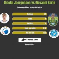 Nicolai Joergensen vs Giovanni Korte h2h player stats