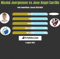 Nicolai Joergensen vs Jose Angel Carrillo h2h player stats