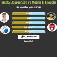 Nicolai Joergensen vs Mounir El Allouchi h2h player stats