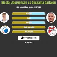 Nicolai Joergensen vs Oussama Darfalou h2h player stats