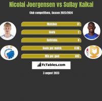 Nicolai Joergensen vs Sullay Kaikai h2h player stats