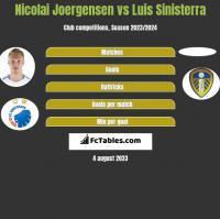 Nicolai Joergensen vs Luis Sinisterra h2h player stats