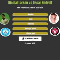 Nicolai Larsen vs Oscar Hedvall h2h player stats