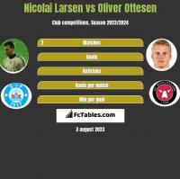 Nicolai Larsen vs Oliver Ottesen h2h player stats