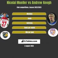 Nicolai Mueller vs Andrew Keogh h2h player stats