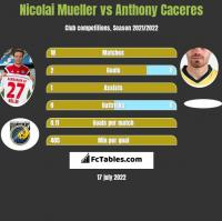 Nicolai Mueller vs Anthony Caceres h2h player stats