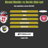 Nicolai Mueller vs Bernie Ibini-Isei h2h player stats