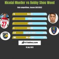 Nicolai Mueller vs Bobby Shou Wood h2h player stats