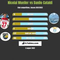 Nicolai Mueller vs Danilo Cataldi h2h player stats