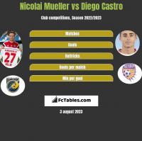 Nicolai Mueller vs Diego Castro h2h player stats
