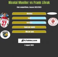 Nicolai Mueller vs Frank Liivak h2h player stats