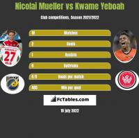 Nicolai Mueller vs Kwame Yeboah h2h player stats