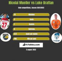 Nicolai Mueller vs Luke Brattan h2h player stats