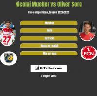 Nicolai Mueller vs Oliver Sorg h2h player stats