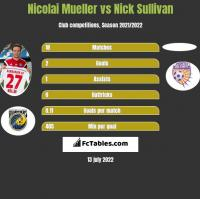 Nicolai Mueller vs Nick Sullivan h2h player stats