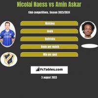 Nicolai Naess vs Amin Askar h2h player stats