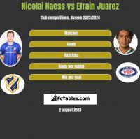 Nicolai Naess vs Efrain Juarez h2h player stats