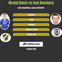 Nicolai Naess vs Ivan Naesberg h2h player stats