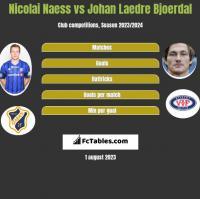 Nicolai Naess vs Johan Laedre Bjoerdal h2h player stats