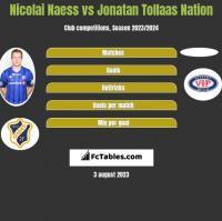 Nicolai Naess vs Jonatan Tollaas Nation h2h player stats