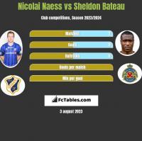 Nicolai Naess vs Sheldon Bateau h2h player stats